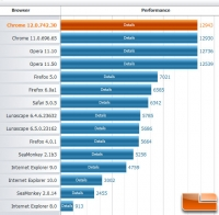 15 Web Browsers Tested and Benchmarked