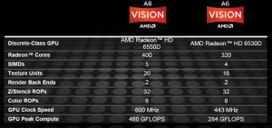 A8-3850 vs. Core i3-2100 CPU